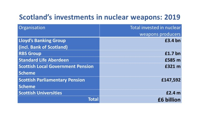 Scotlands Nuke Investments 2019x